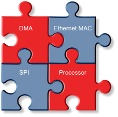 DMA Ethernet MAC Processor SPI